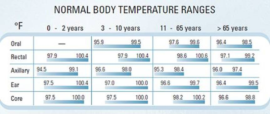 Normal Room Temperature For Human Body
